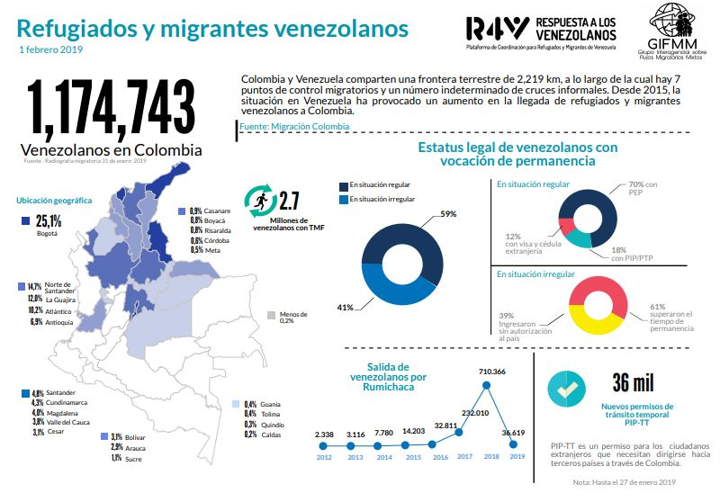 Venezuela Colombia Borders Migration